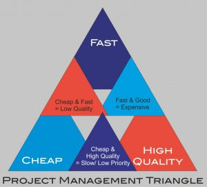 Triangle of Time-Cost-Quality